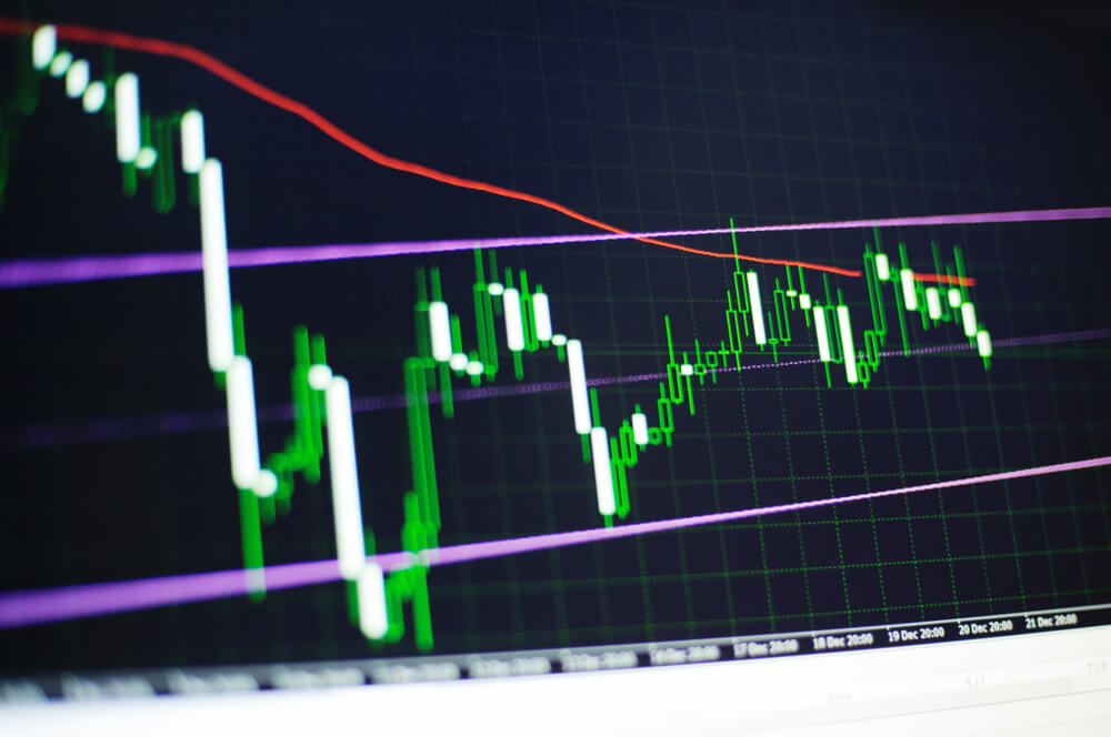 Support and resistance levels Trading tools technical analysis